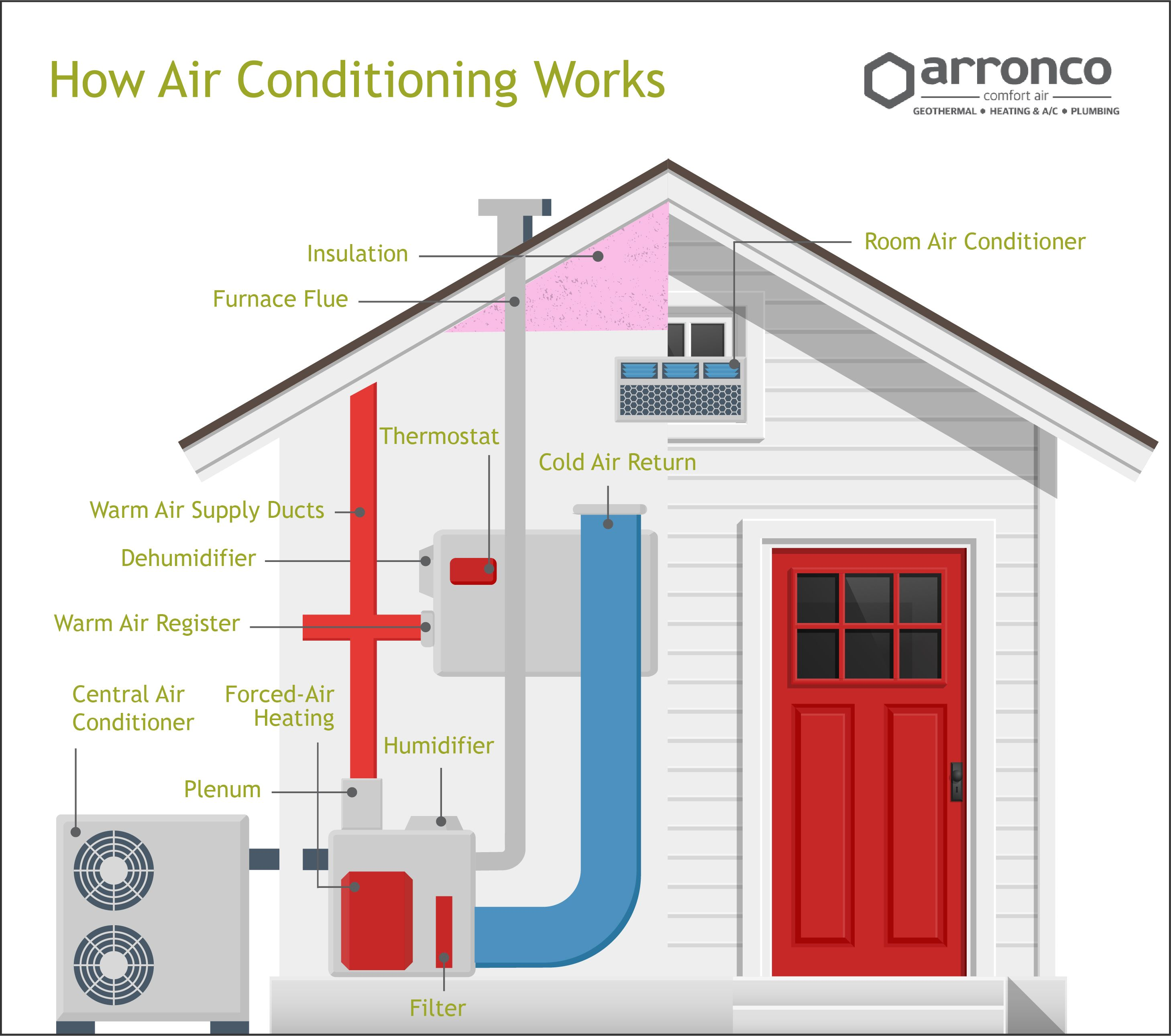 How air conditioning works in home, how air conditioner cools air