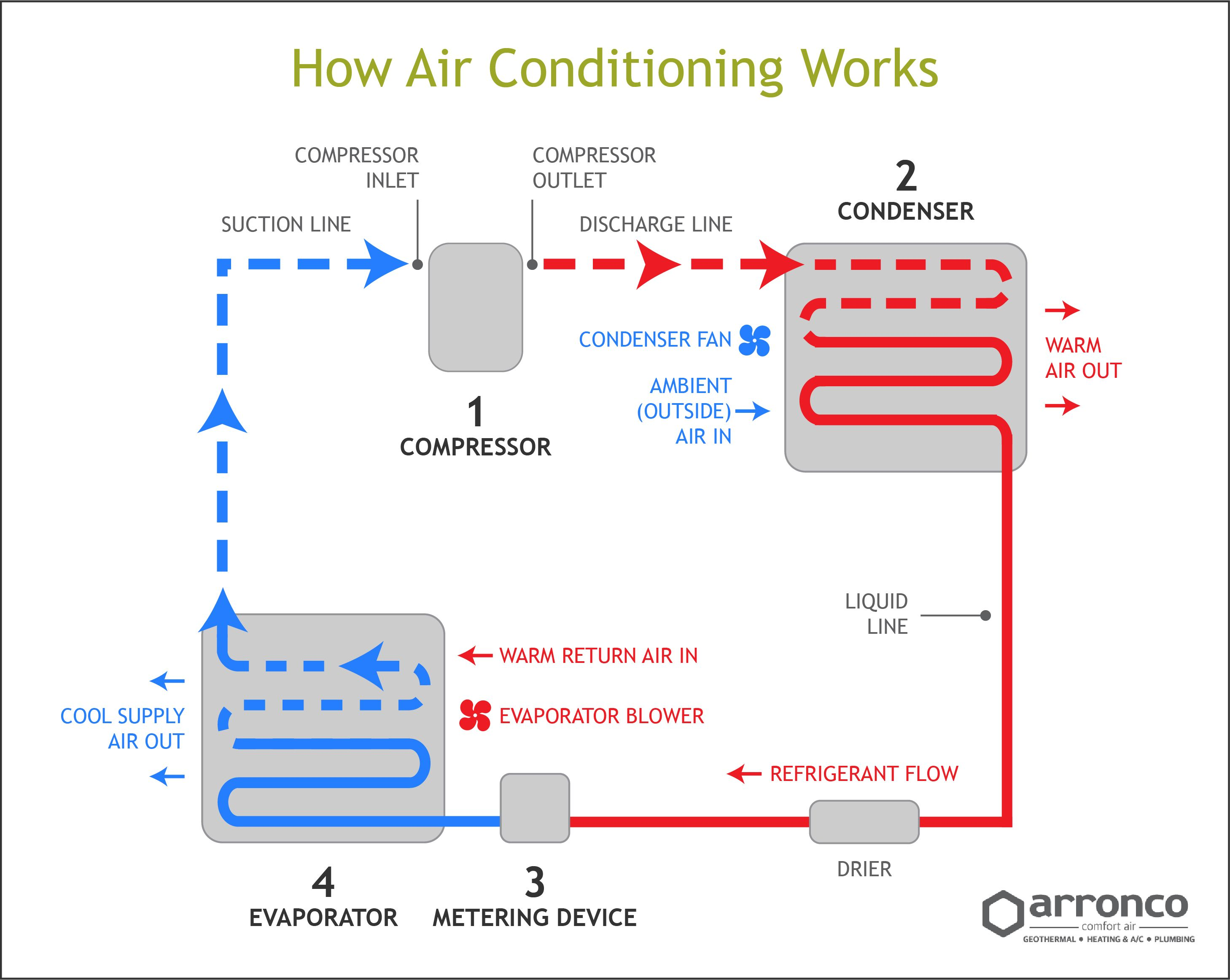 How air conditioning works, the refrigeration cycle